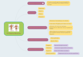 Mind map: El Sistema Muscular