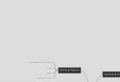 Mind map: Disciplinas relacionadas a la Ingeniería del Software