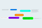 Mind map: Uso de herramientas tecnológicas en evaluación