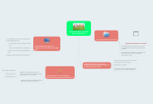 Mind map: Mi Portafolio de Aprendizaje Taller de Evaluación