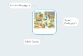 Mind map: Prácticas Escolares