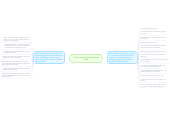 Mind map: Technology Standards and Skills