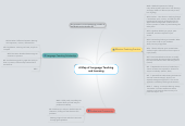 Mind map: A Map of Language Teaching and Learning
