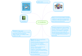 Mind map: E- LEARNING