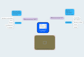 "Mind map: The use of ""A""