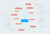 Mind map: Problemas en la producción de The Man Who Killed Don Quixote