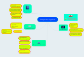 Mind map: Perspectiva cognitiva