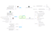 Mind map: SURGIMIENTO DEL ESTADO