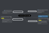 Mind map: NOCIÓN DE COMPETENCIAS