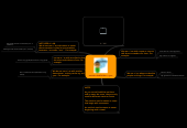 Mind map: artículos indefinidos a y an