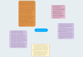 Mind map: Revolución Francesa