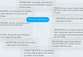 Mind map: TIPOS DE GRAMATICA: