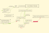 Mind map: V. Los Sofistas Y Sócrates