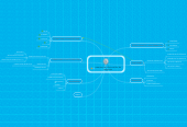 Mind map: sistemas de información de negocios