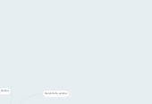 Mind map: Brascampo produtos agropecuários LTDA