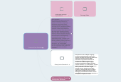 Mind map: Common Core Overview