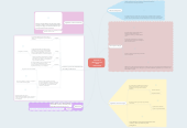 Mind map: Capitulo 2 Ética en el uso de la información