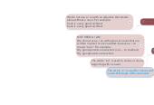 Mind map: ARTICLE A - AN