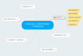 Mind map: FÁBULAS, COMPRENDO
