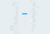 Mind map: Basic Switch Configuration