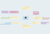 Mind map: The Indefinite Article