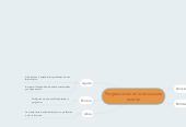 Mind map: Programación en la educación escolar