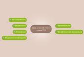 Mind map: Стадии жизненного цикла ПО