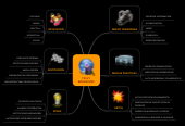 Mind map: TIC,S Y EDUCACION
