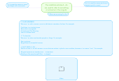 Mind map: The indefinite articles A - An are used to refer to something or someone in the singular.