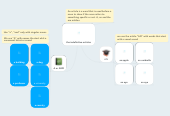 Mind map: the indefinitive articles