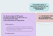 Mind map: INFORME SOBRE LA SITUACIÓN MUNDIAL DE LAS ENFERMEDADES NO TRASMISIBLES