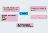 Mind map: Antivirus