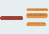 Mind map: School With the Brain in Mind