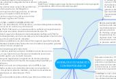 Mind map: MODELOS ECONOMICOSCONTEMPORANEOS