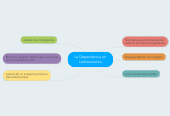 Mind map: La Dependencia en Latinoamerica