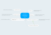 Mind map: Essential Components in Technology Plan