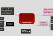 Mind map: Articles A-An