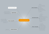 Mind map: Informacion Financiera