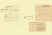 Mind map: Enzim dan Metabolisme