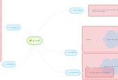 Mind map: g-mail
