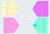 Mind map: Everyday food