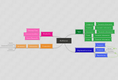 Mind map: Definicion