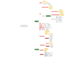 Mind map: Project Everest  Online Analytics in Sage