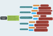 Mind map: Requerimientos para la multimedia