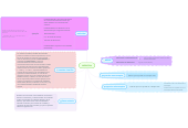 Mind map: MEDICION