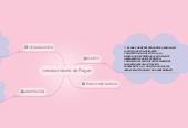 Mind map: constructivismo de Piaget
