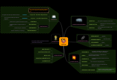 Mind map: FUNCION