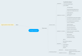 Mind map: Design Courses