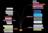 Mind map: Blogs