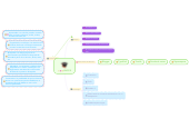 Mind map: BLOG´S